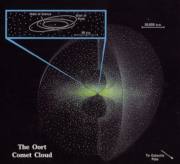 in our solar system oort cloud - photo #5